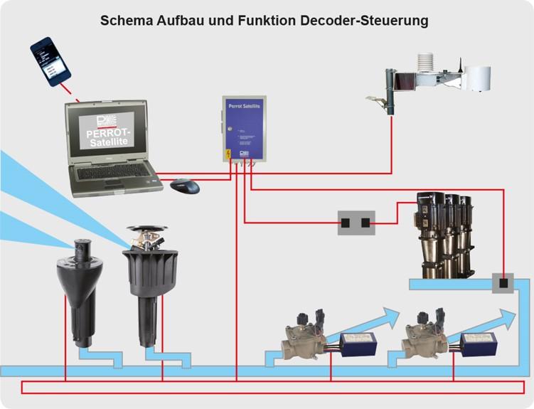Nadzor in upravljanje namakalnih sistemov
